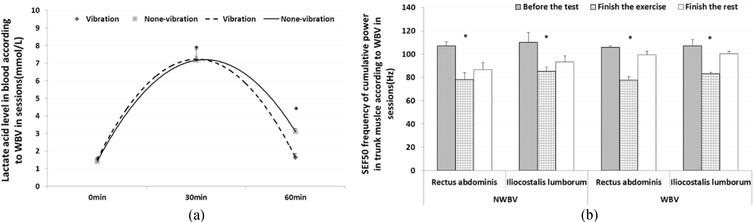 Effect of whole body vibration on lactate level recovery and