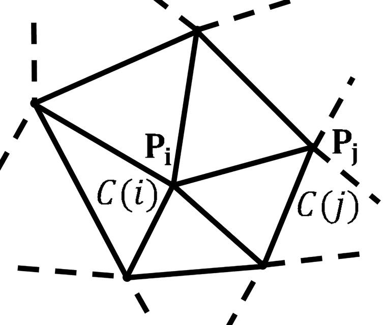 A CNN on an irregular grid: the spatial positions of 𝐏i and 𝐏j are occupied by cells C⁢(i) and C⁢(j).