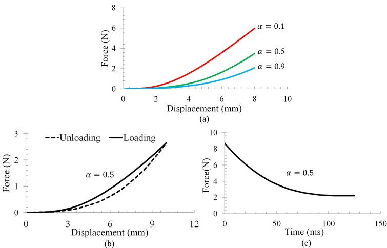 (a) Nonlinear force-displacement, (b) hysteresis and (c) stress relaxation observed from the proposed method.