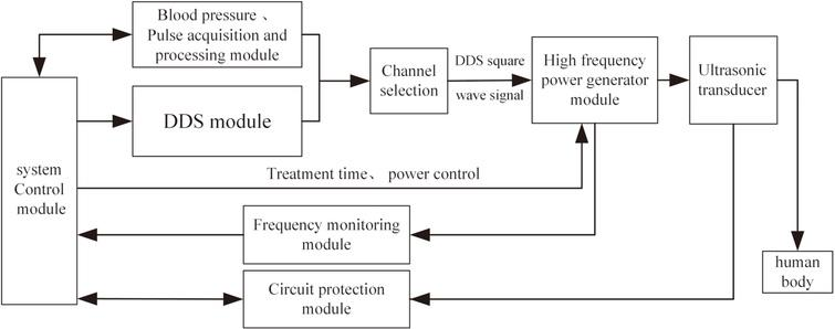 Design of an ultrasonic physiotherapy system with pulse wave ... on gps schematic, sensor schematic, hydraulic schematic, audio schematic, mechanical schematic, electrical schematic, microwave schematic, fiber optic schematic, power schematic, transducer schematic, laser schematic, electronic schematic, turbine schematic, venturi schematic, mri schematic, camera schematic,