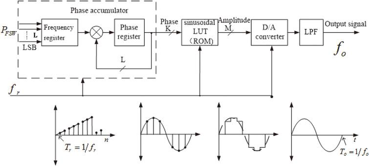 Design of an ultrasonic physiotherapy system with pulse wave
