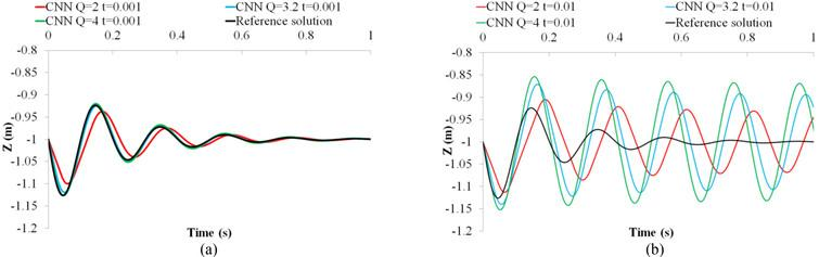 Comparisons between different values of Q in the proposed CNN at (a) a small time step and (b) a large time step.