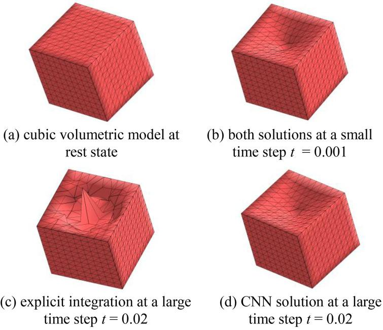 Comparison between the proposed CNN and explicit integration at a small and large time step.
