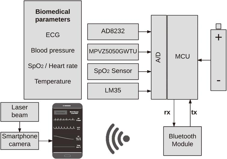 A non invasive glucose level estimation in a multi sensing health block diagram of the health care monitoring system ccuart Images