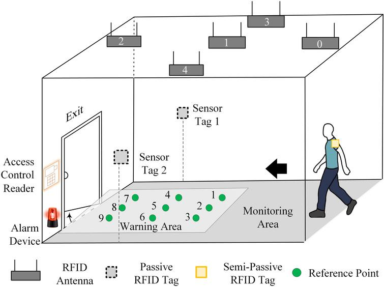 A passive RFID-based location system for personnel and asset