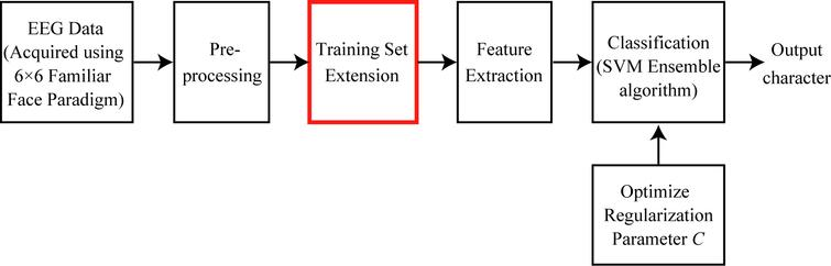 Training set extension for SVM ensemble in P300-speller with