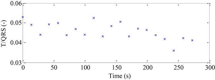 A novel modular fetal ECG STAN and HRV analysis: Towards