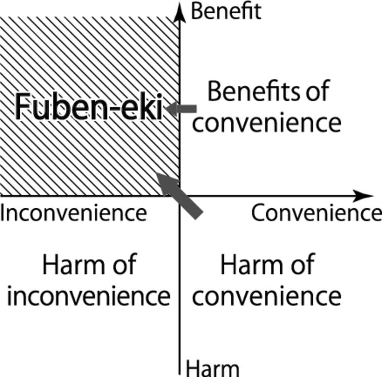 Orientation of fuben-eki.