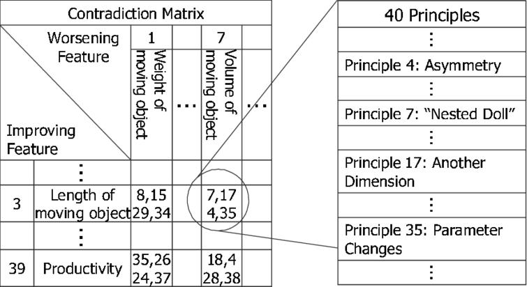 Part of contradiction-matrix and TRIZ principles [13,14].