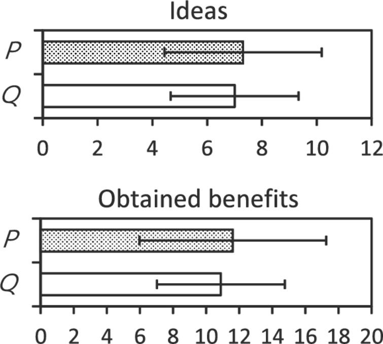 Number of ideas and obtained benefits.