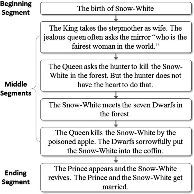 Automatic generation of visual story for fairy tales with digital