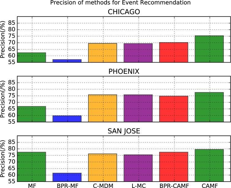 CAMF: Context Aware Matrix Factorization for Social