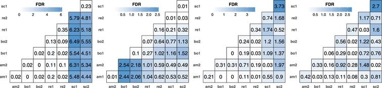 A functional data analysis approach for continuous 2-D