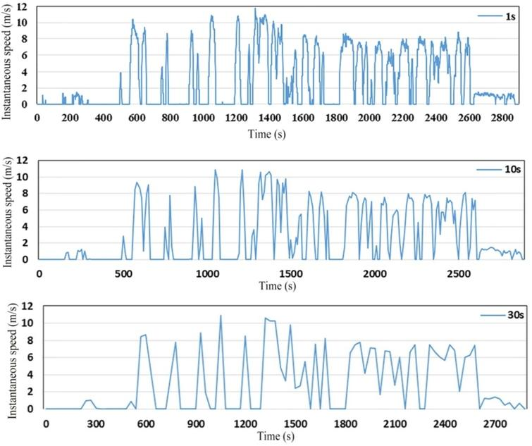 Trip mode recognition using smartphone sensor data under different