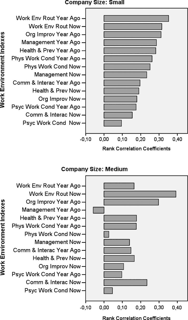 study of perceived work environment in What is work-related stress pressure at the workplace is unavoidable due to the demands of the contemporary work environment pressure perceived as acceptable.