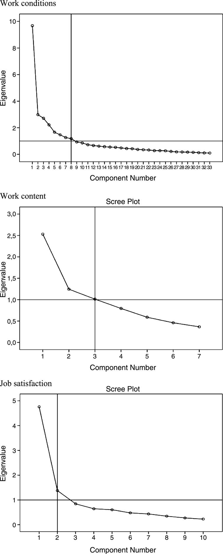 Employee Satisfaction   Profitability for some selected Telcommunica    TABLE    Extracted work related factors  employee satisfaction   organisational commitment and description of dimensions