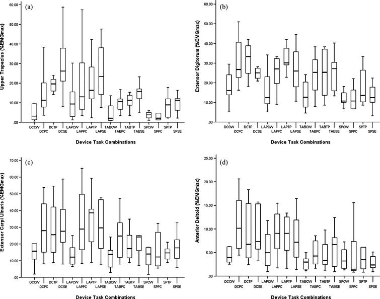 The effect of psychosocial stress on muscle activity