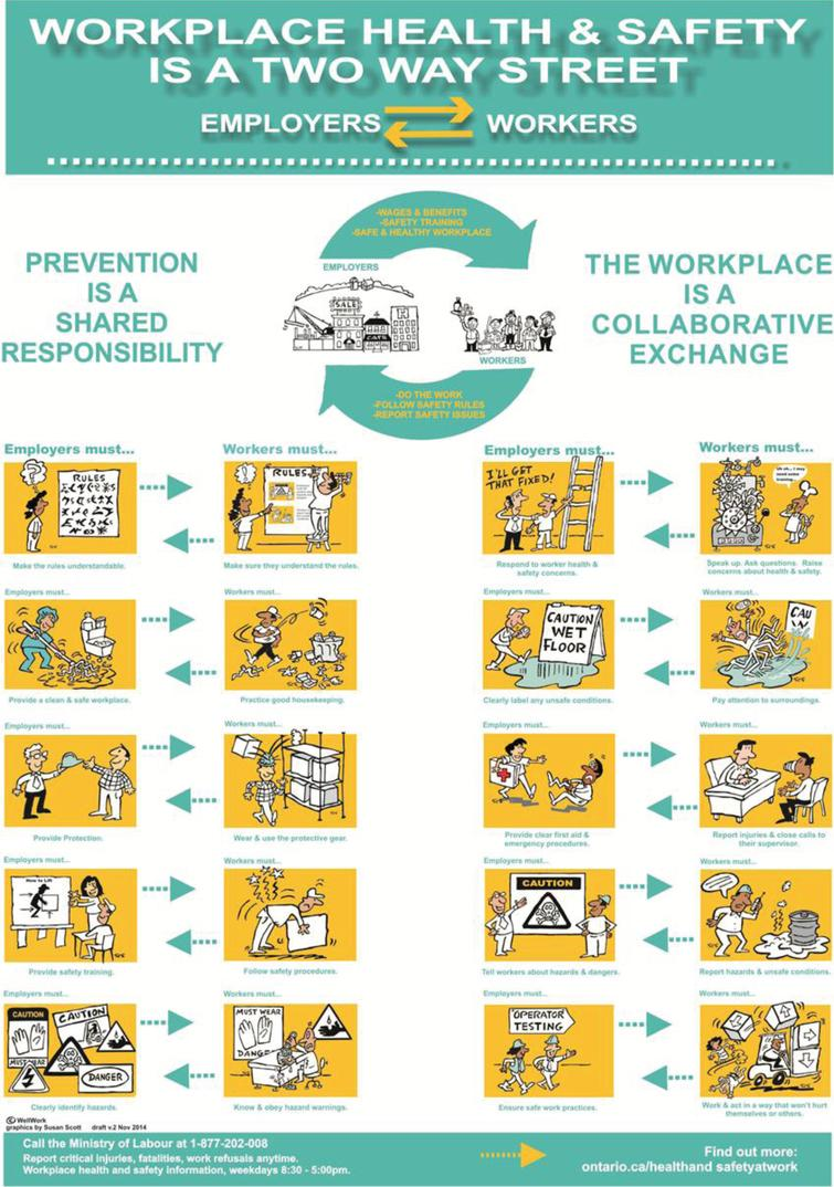 Rights Responsibilities And Re Presentation Using Drawings To Convey Health And Safety Messages Among Immigrant Workers Ios Press