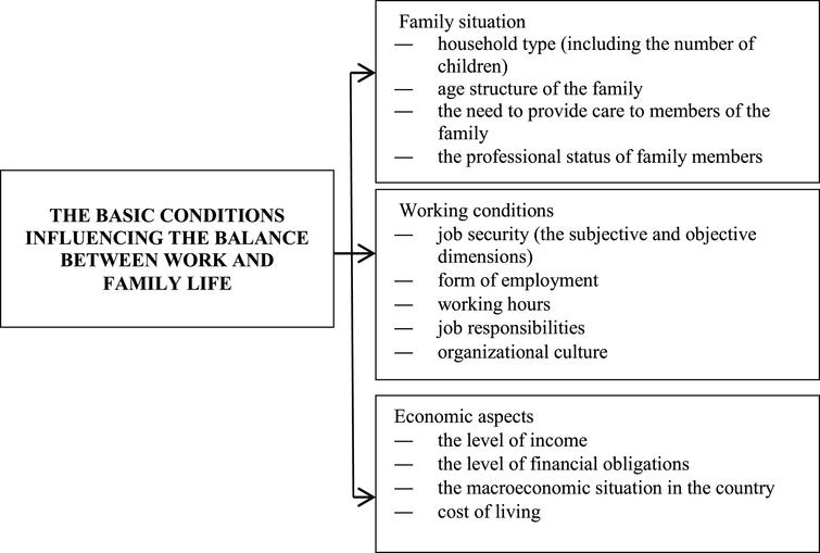 factors determining the maintenance of an individuals wlb source own elaboration based on - Work Life Balance Tips Creating A Quality Work Life Balance