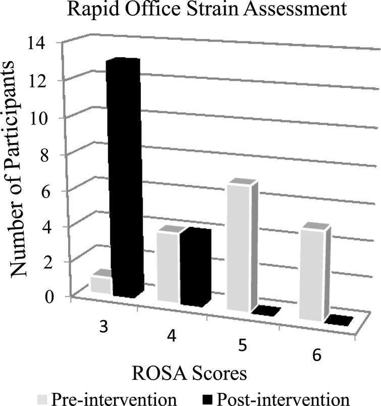 Evidence-based ergonomics education: Promoting risk factor