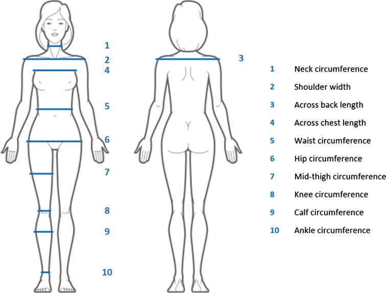 Validation study of a Kinect based body imaging system