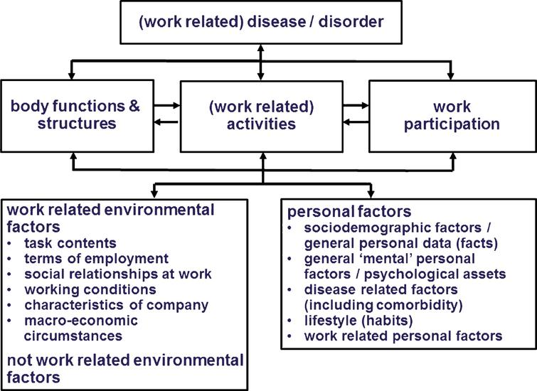 individual diffferences how environmental factors Factors that may affect the rights of individuals in a work place include an unsafe work environment, violence in the workplace, and a stressful work environment share to: answered.