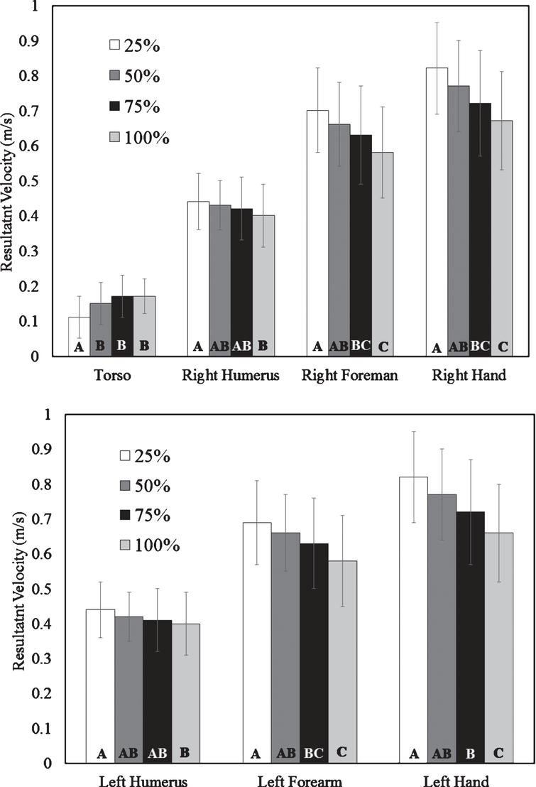 Task intensity influences upper limb and torso kinematics
