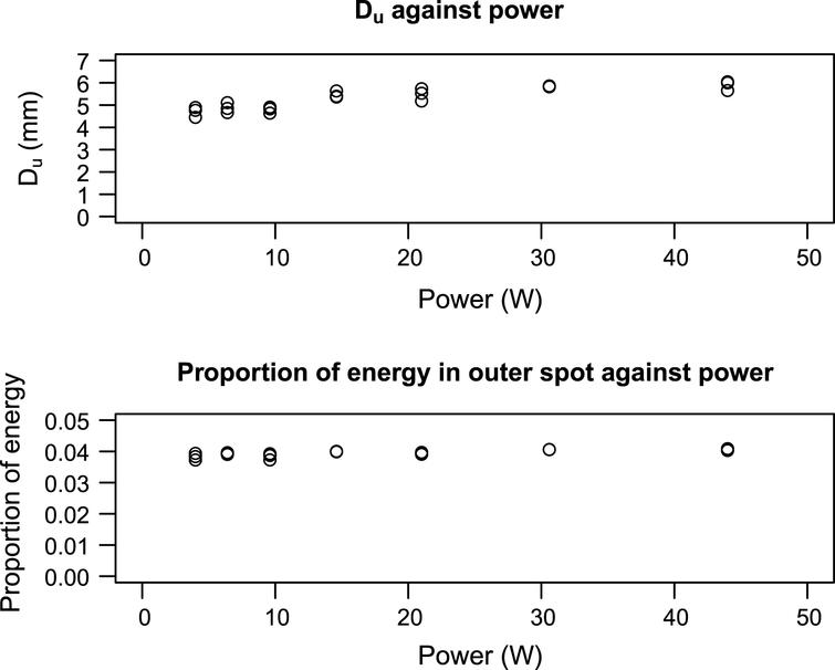 Properties of the model uniform spot when plotted against power. Note that they are broadly similar across all powers.