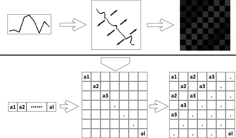 A two-dimensional matrix image based feature extraction