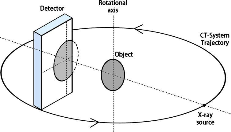 Translational motion correction algorithm for truncated