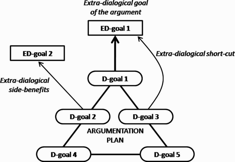 Dialogical and extra-dialogical goals of argumentation.
