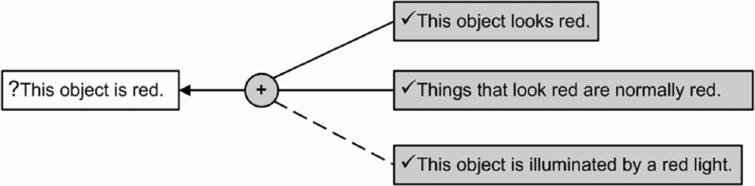 The red light example shown as an argument undercut by an exception.