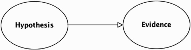 Basic BN with two variables.