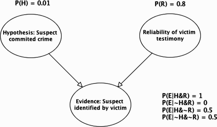 Evidence–reliability idiom applied to legal example (R=reliability ).