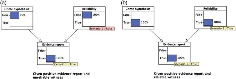 Two 'what-if' scenarios showing 'explaining away' reasoning.