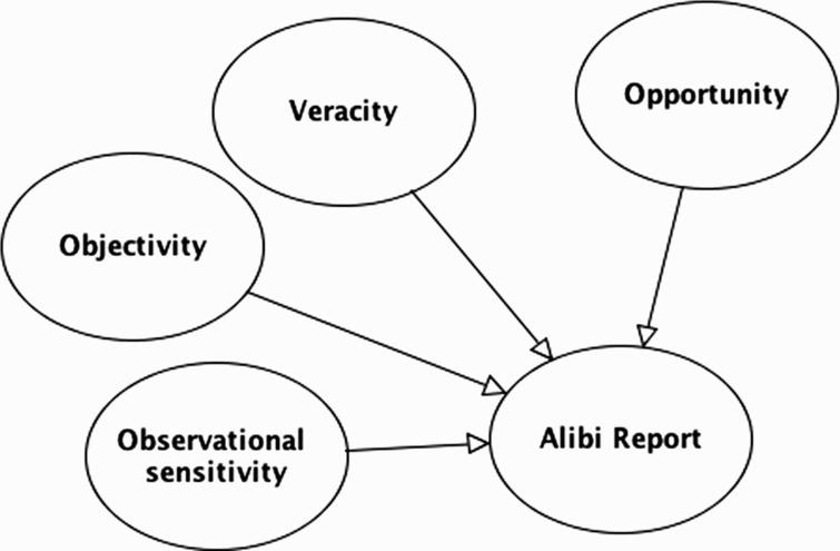 BN idiom for three components of reliability: observational sensitivity, objectivity and veracity. Note in this model the evidence report concerns the question of opportunity.