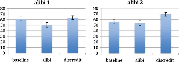 Mean probability of guilt ratings for the three stages of information; (i) baseline, (ii) alibi, (iii) discredit of alibi. Alibi 1 condition on the left-hand side, Alibi 2 condition on the right-hand side.