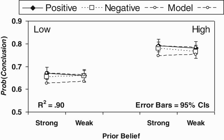 The mean acceptance ratings for Hahn et al. (2005) by source reliability (high vs. low), prior belief (strong vs. weak), and argument type (positive vs. negative) (N=73). Figure reproduced from Hahn and Oaksford (2007).