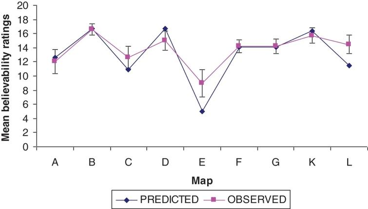 The quantitative fits between the observed and predicted data from Harris and Hahn (2009).