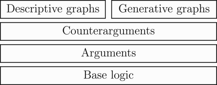 Framework for constructing argument graphs with deductive arguments: for defining a specific argumentation system, there are four levels for the specification: (1) a base logic is required for defining the logical language and the consequence or entailment relation (i.e. what inferences follow from a set of formulae); (2) a definition of an argument ⟨Φ,α⟩ specified using the base logic (e.g. Φ is consistent and Φ entails α); (3) a definition of counterargument specified using the base logic (i.e. a definition for when one argument attacks another); and (4) a definition of how the arguments and counterarguments are composed into an argument graph (which is either a descriptive graph or some form of generative graph).