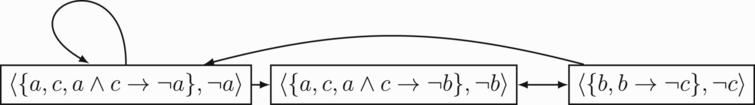 An exhaustive simple logic argument graph where Δ={a, b, c, a ∧ c→≠g a, b→≠g c, a ∧ c→≠g b}. Note that this exhaustive graph contains a self-cycle and an odd length cycle.