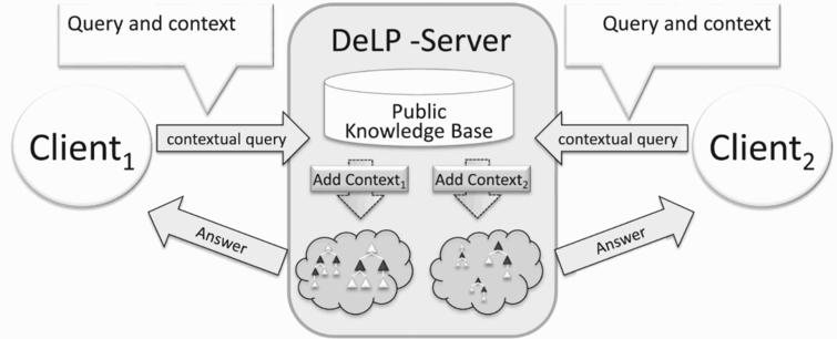 Agents can query a DeLP-server creating a context.