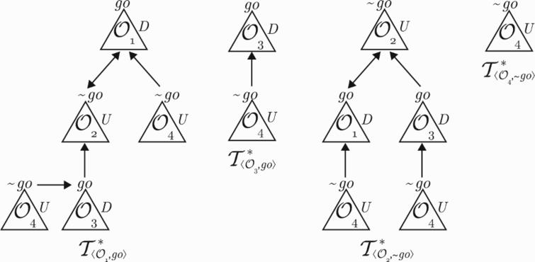Dialectical trees in the δ-Explanation for '∼ go'.