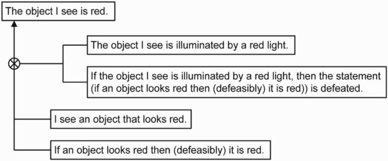 Pollock's red light example modelled in DefLog.