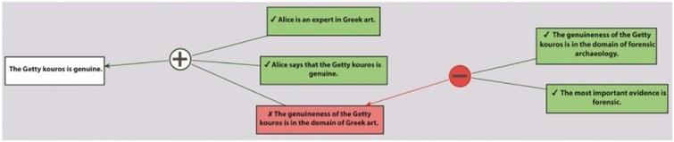 An example argument visualised with Carneades.