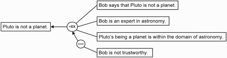 Carneades version of the pluto example.