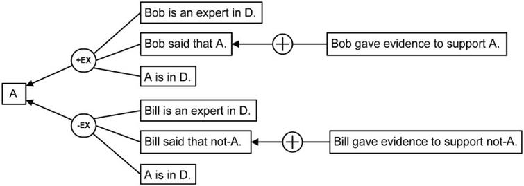 A case of the battle of the experts modelled in CAS.