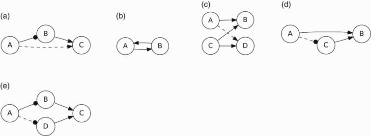 A graphical rendition of trust propagation: (a) direct propagation; (b) reciprocity; (c) co-citation; (d) co-implication; and (e) trust coupling. The solid arcs are the base relations, and the dotted arcs are the inferred relations. Arcs that end with dot indicate referral trust, and arcs that end in an arrowhead indicate functional trust.