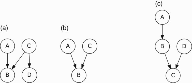 Probabilistic networks in which intercausal reasoning may take place.