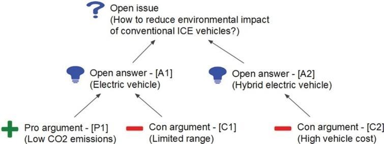 A simple IBIS graph.